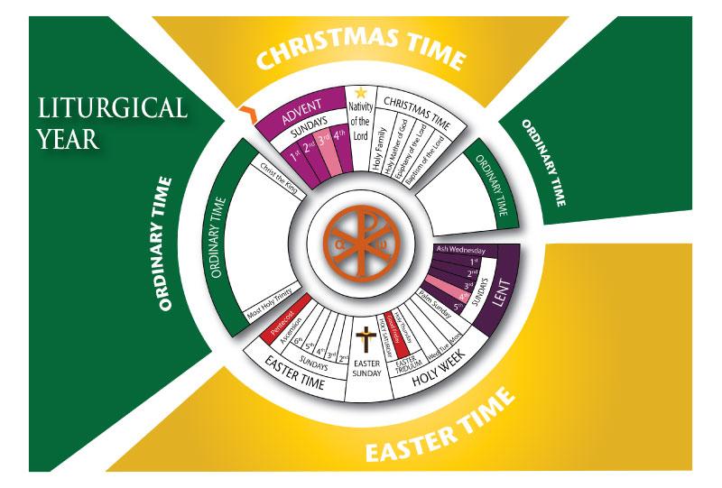 Ciclo litúrgico